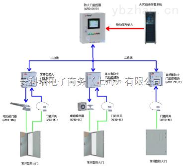 安科瑞AFRD系列智能防火門監控系統