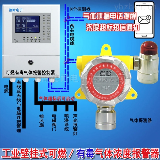 化工厂仓库氧气检测报警器,气体探测器探头如何使用?