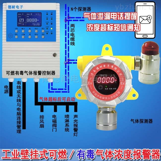 二氧化硫檢測報警器,氣體探測報警器