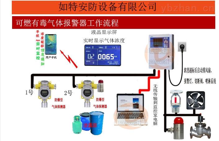 固定式二氧化氮浓度超标报警器 24小时显示NO2浓度带声光报警器