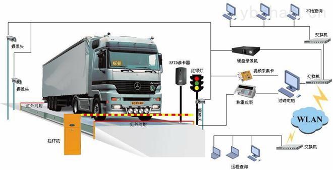 上海160噸貨車地磅進場車牌識別自動放行記錄數據