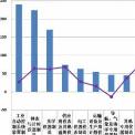 数字说北京赛车118期:1-10月仪器北京赛车行业进出口比较