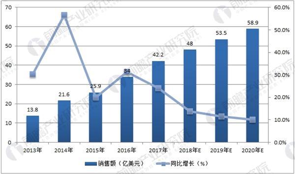 中国机器人市场发展快 核心零部件国产化趋势显现