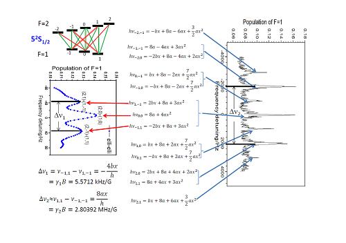 上海光机所喷泉钟磁场评估与计量研究方面取得进展