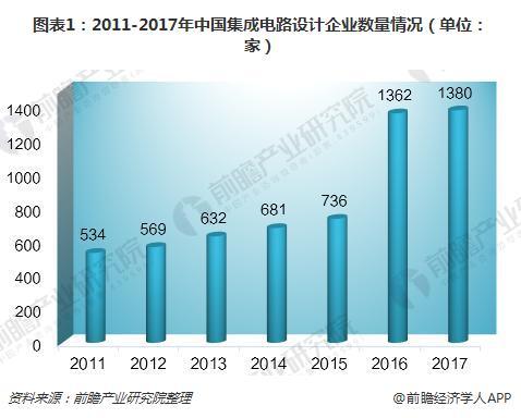 2018年中国集成电路设计行业发展现状 销售额逐年增长