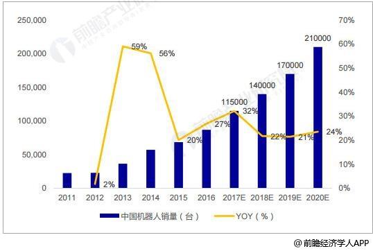 工业机器人发展迎黄金时代 外资巨头加速抢滩中国市场
