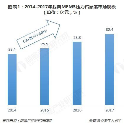 2023年MEMS压力传感器行业规模有望达60亿
