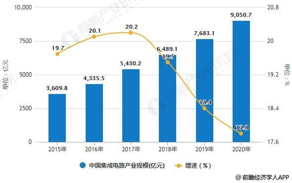 2018年中国集成电路:四大建议进一步推进全球化发展