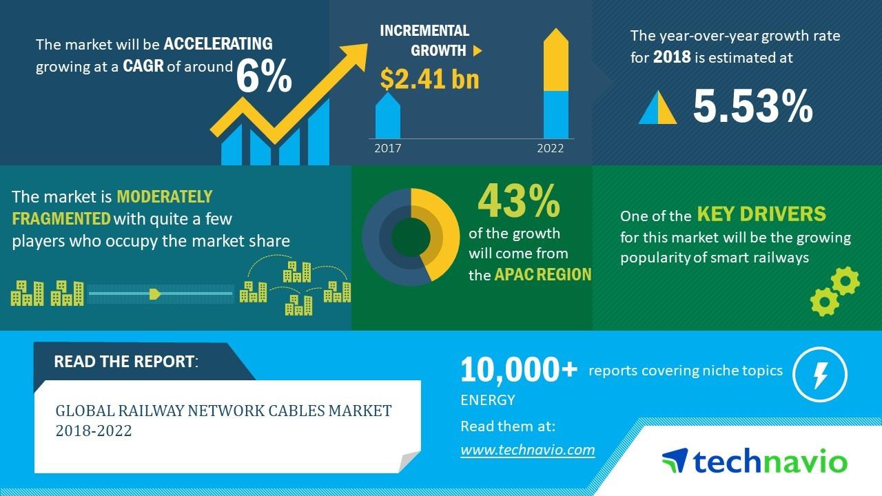 2018-2022年全球铁路电缆市场年复合增率近6%