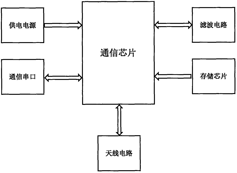 【北京赛车新专利】一种微信物联网水表