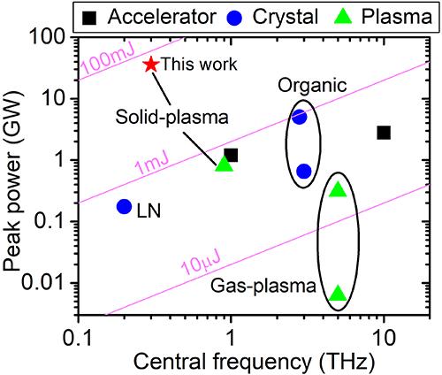 物理所等利用強激光大幅提升太赫茲脈沖能量