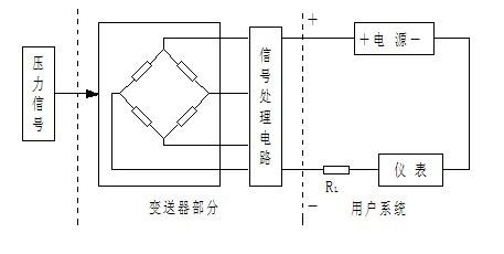 1,工作原理     abg-2088系列压力变送器由传感器和信号处理电路