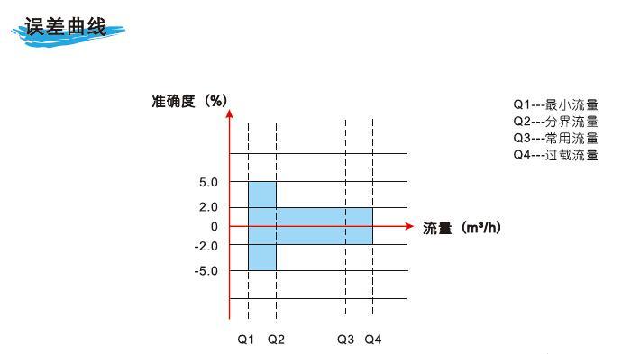 t3-1系列双声道超声波水表