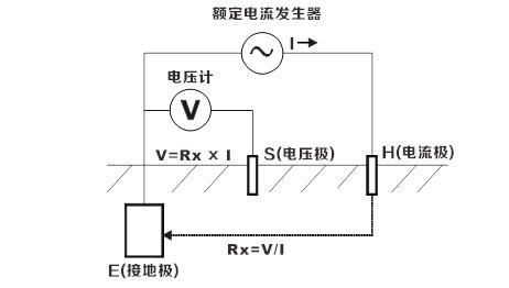 SG3000接地电阻测试仪的测量原理和注意事项|晟皋电气提供