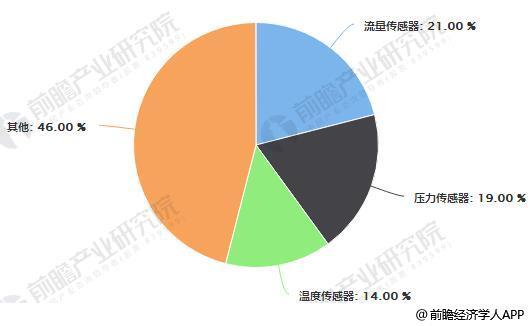 数据来源:前瞻产业研究院整理 传感器市场规模持续快速增长 据前瞻产业研究院发布的《传感器制造行业发展前景与投资预测分析报告》统计数据显示,近年来,我国传感器市场持续快速增长,年均增长速度超过20%,2011年中国传感器市场规模为480亿元,到了2016年中国传感器市场规模突破千亿元,达到1126亿元。到2017年中国传感器市场规模增至1300亿元,同比增长15.