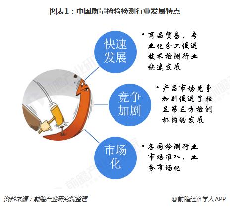 2018年中国质量检验检测行业发展现状与市场前景